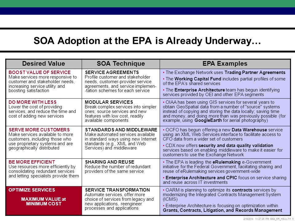 2/15/2014 11:27:52 PM 5864_ER_HEALTH 9 SOA Adoption at the EPA is Already Underway… Desired ValueSOA TechniqueEPA Examples BOOST VALUE OF SERVICE Make services more responsive to customer and stakeholder needs, increasing service utility and boosting satisfaction SERVICE AGREEMENTS Profile customer and stakeholder needs, customer-provider service agreements, and service implemen- -tation schemes for each service The Exchange Network uses Trading Partner Agreements The Working Capital Fund includes partial profiles of some of the EPAs shared services The Enterprise Architecture team has begun identifying services provided by OEI and other EPA segments DO MORE WITH LESS Lower the cost of providing services, and reduce the time and cost of adding new services MODULAR SERVICES Break complex services into simpler ones; source services and new features with low cost, readily available components OIAA has been using GIS services for several years to obtain GeoSpatial data from a number of source systems instead of copying and storing the data locally; saving time and money, and doing more than was previously possible (for example, using GoogleEarth for aerial photography) SERVE MORE CUSTOMERS Make services available to more customers, including those who use proprietary systems and are geographically distributed STANDARDS AND MIDDLEWARE Make automated services available in standard ways using new Internet standards (e.g., XML and Web Services) and middleware OCFO has begun offering a new Data Warehouse service using an XML Web Services interface to facilitate access to CFO data from a wider set of customers CDX now offers security and data quality validation services based on enabling middleware to make it easier for customers to use the Exchange Network BE MORE EFFICIENT Use resources more efficiently by consolidating redundant services and letting specialists provide them SHARING AND REUSE Reduce the number of redundant providers of the same service The EPA is leading the eRulemaking e-Government initiative for the Federal Government, faciitating sharing and reuse of eRulemaking services government-wide Enterprise Architecture and CPIC focus on service sharing and reuse across IT investments OPTIMIZE SERVICES MAXIMUM VALUE at MINIMUM COST SERVICE TRANSFORMATION Automate services, offer more choice of services from legacy and new applications, reengineer processes and applications OARM is planning to optimize its contracts services by modernizing the Integrated Contracts Management System (ICMS) Enterprise Architecture is focusing on optimization within Grants, Contracts, Litigation, and Records Management