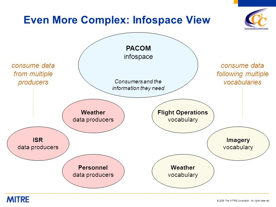 © 2006 The MITRE Corporation. All rights reserved Even More Complex: Infospace View Consumers and the information they need PACOM infospace Flight Ope