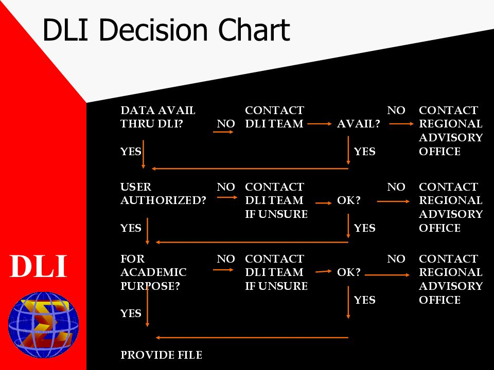 DLI Decision Chart DLI