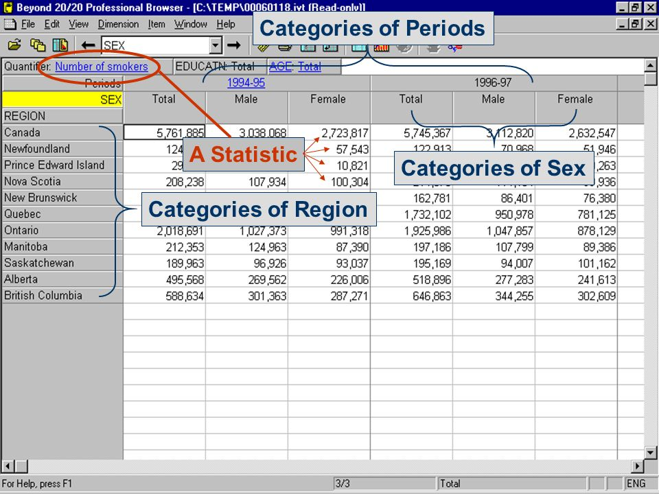 Categories of Region Categories of Sex Categories of Periods A Statistic