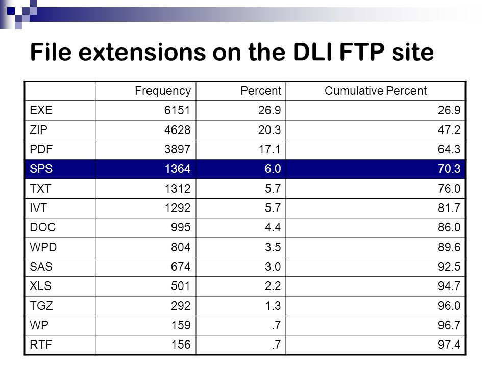 File extensions on the DLI FTP site FrequencyPercentCumulative Percent EXE615126.9 ZIP462820.347.2 PDF389717.164.3 SPS13646.070.3 TXT13125.776.0 IVT12925.781.7 DOC9954.486.0 WPD8043.589.6 SAS6743.092.5 XLS5012.294.7 TGZ2921.396.0 WP159.796.7 RTF156.797.4