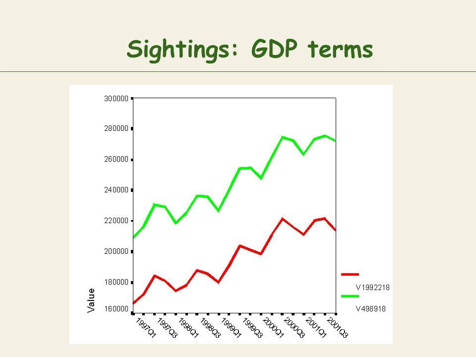 Sightings: GDP terms