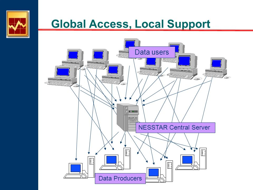 Global Access, Local Support Data Producers Data users NESSTAR Central Server