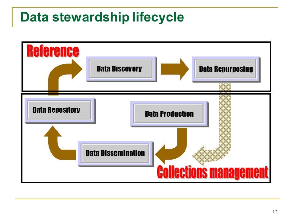 Data stewardship lifecycle Data RepurposingData Production Data Repository Data Dissemination Data Discovery 12