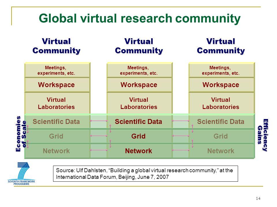 Virtual Community Network Grid Scientific Data Virtual Community Network Grid Scientific Data Virtual Laboratories Workspace Meetings, experiments, et