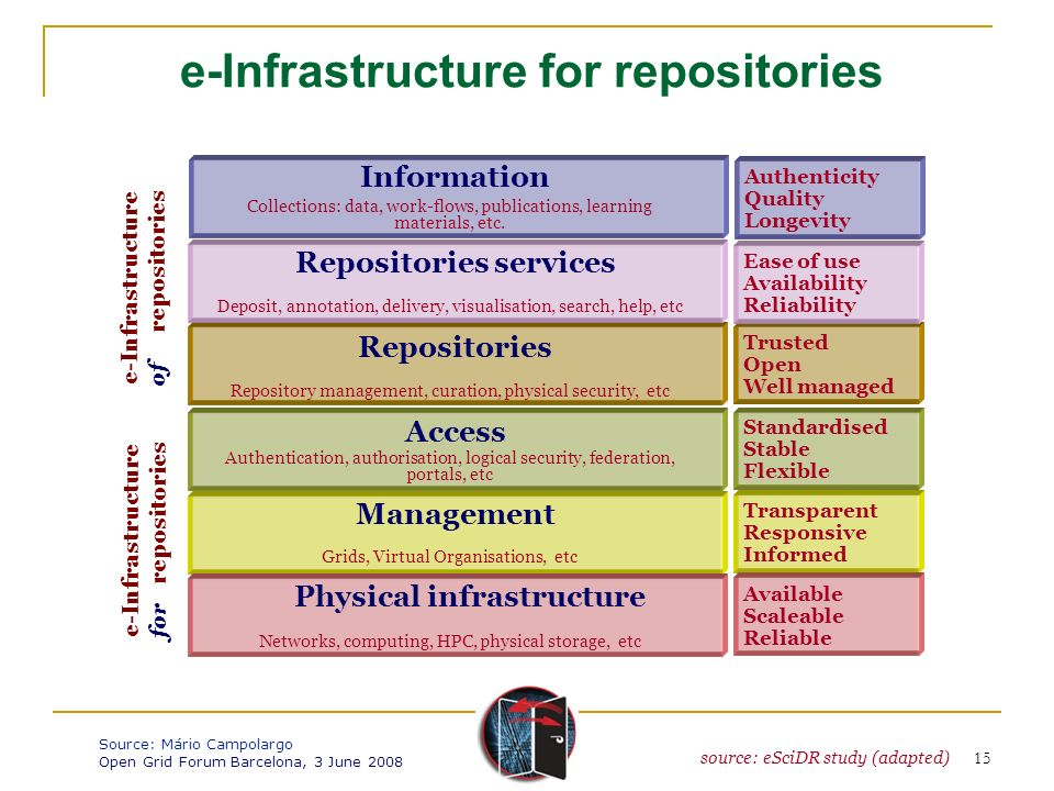 e-Infrastructure of repositories e-Infrastructure for repositories Management Transparent Responsive Informed Grids, Virtual Organisations, etc Reposi