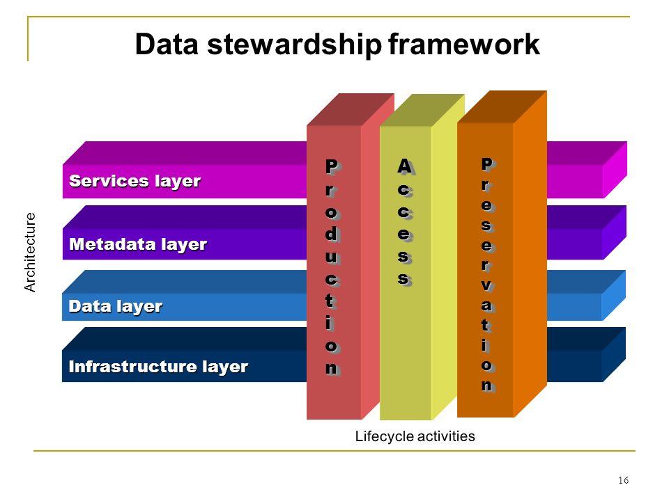 Data stewardship framework Infrastructure layer Data layer Services layer Metadata layer ProductionProductionProductionProduction ProductionProduction