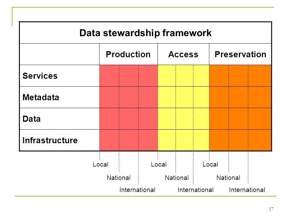 Data stewardship framework ProductionAccessPreservation Services Metadata Data Infrastructure Local National International Local National Internationa