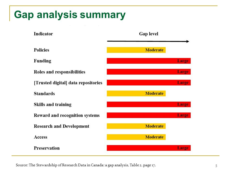 Gap analysis summary Source: The Stewardship of Research Data in Canada: a gap analysis, Table 2, page 17. 5