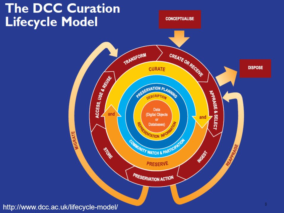 http://www.dcc.ac.uk/lifecycle-model/ 8