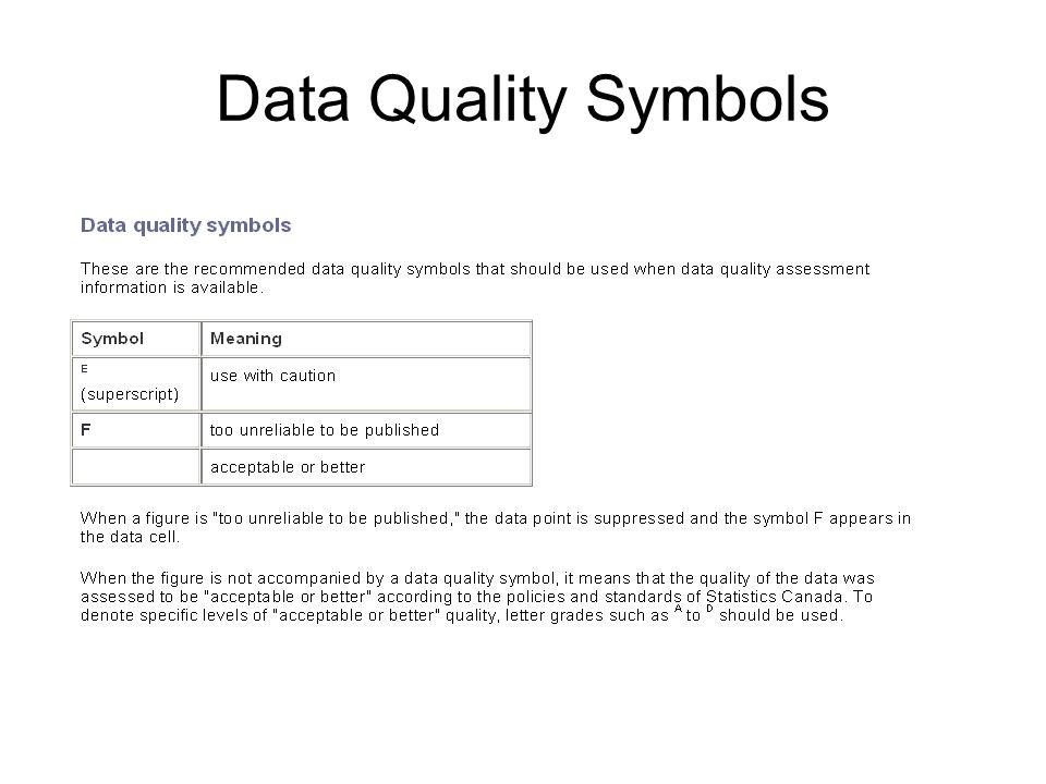 Data Quality Symbols