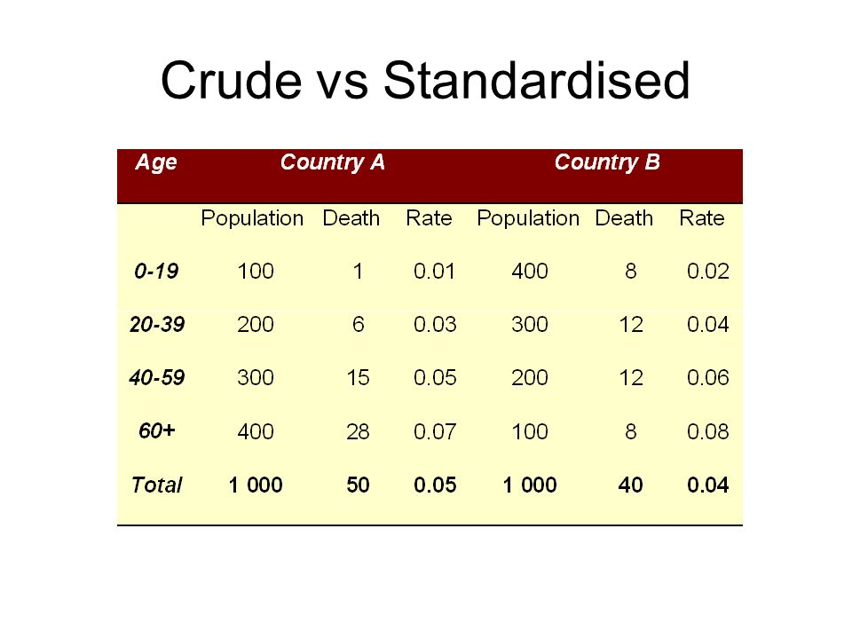 Crude vs Standardised