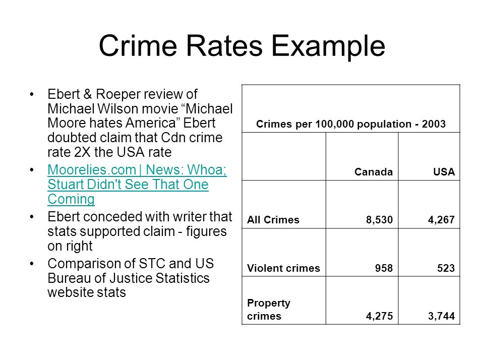 Crime Rates Example Ebert & Roeper review of Michael Wilson movie Michael Moore hates America Ebert doubted claim that Cdn crime rate 2X the USA rate Moorelies.com | News: Whoa; Stuart Didn t See That One ComingMoorelies.com | News: Whoa; Stuart Didn t See That One Coming Ebert conceded with writer that stats supported claim - figures on right Comparison of STC and US Bureau of Justice Statistics website stats Crimes per 100,000 population - 2003 CanadaUSA All Crimes8,5304,267 Violent crimes958523 Property crimes4,2753,744