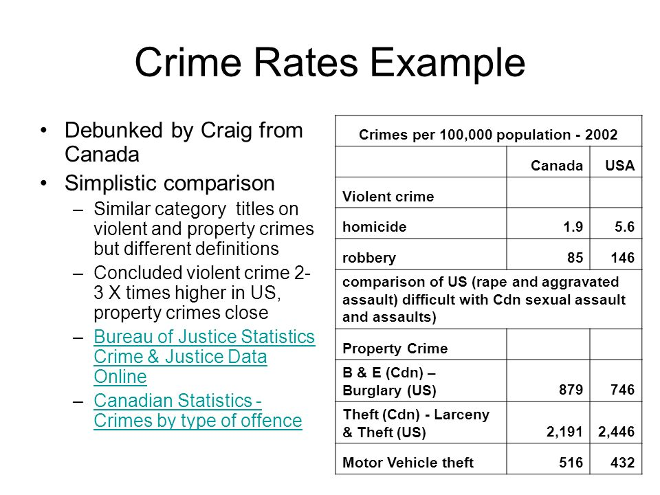 Crime Rates Example Debunked by Craig from Canada Simplistic comparison –Similar category titles on violent and property crimes but different definitions –Concluded violent crime 2- 3 X times higher in US, property crimes close –Bureau of Justice Statistics Crime & Justice Data OnlineBureau of Justice Statistics Crime & Justice Data Online –Canadian Statistics - Crimes by type of offenceCanadian Statistics - Crimes by type of offence Crimes per 100,000 population - 2002 CanadaUSA Violent crime homicide1.95.6 robbery85146 comparison of US (rape and aggravated assault) difficult with Cdn sexual assault and assaults) Property Crime B & E (Cdn) – Burglary (US)879746 Theft (Cdn) - Larceny & Theft (US)2,1912,446 Motor Vehicle theft516432