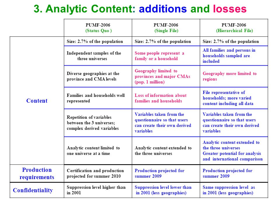 6 3. Analytic Content: additions and losses PUMF-2006 (Status Quo ) PUMF-2006 (Single File) PUMF-2006 (Hierarchical File) Content Size: 2.7% of the po