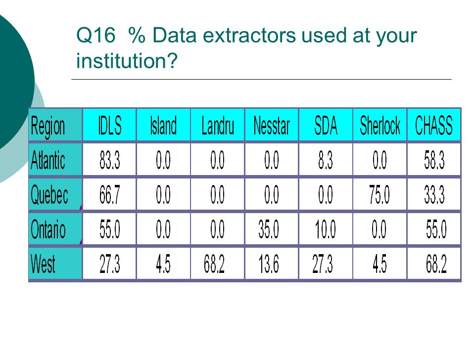 Q16 % Data extractors used at your institution