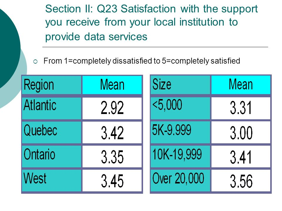 Section II: Q23 Satisfaction with the support you receive from your local institution to provide data services From 1=completely dissatisfied to 5=com