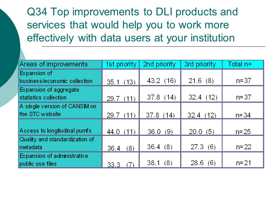 Q34 Top improvements to DLI products and services that would help you to work more effectively with data users at your institution