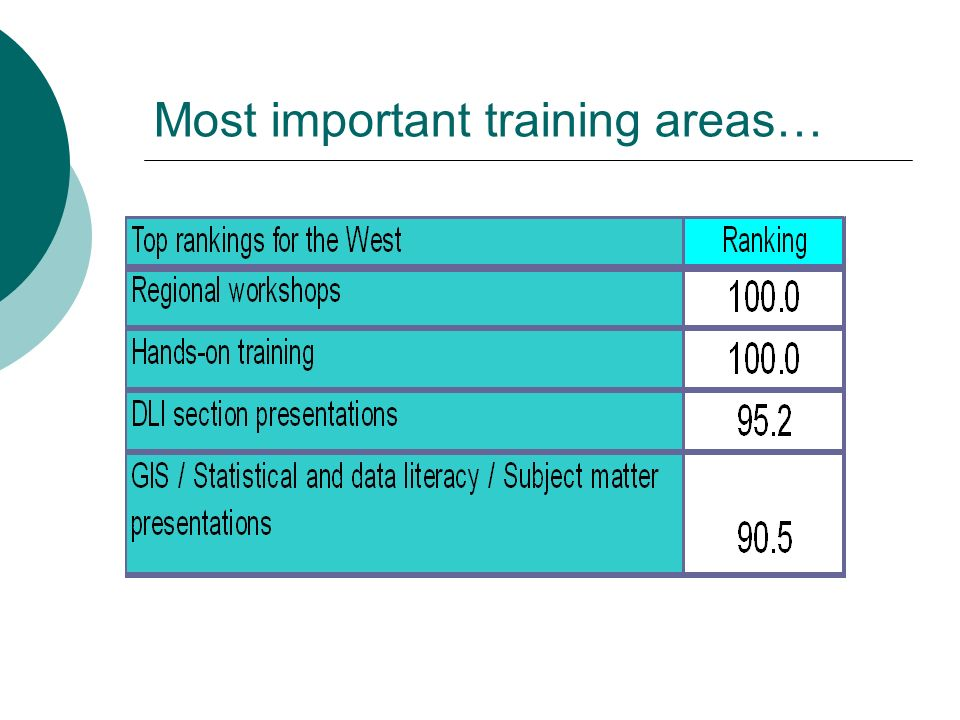 Most important training areas…