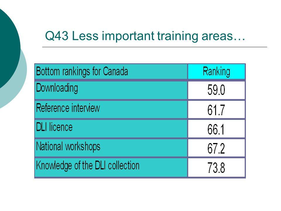 Q43 Less important training areas…