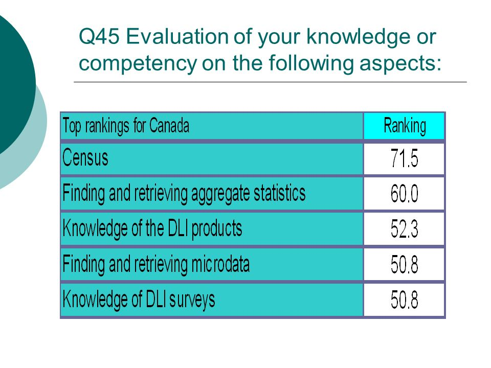 Q45 Evaluation of your knowledge or competency on the following aspects: