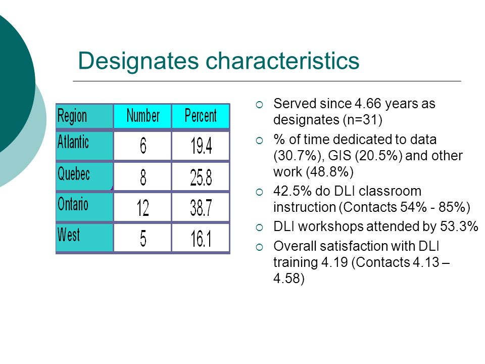 Designates characteristics Served since 4.66 years as designates (n=31) % of time dedicated to data (30.7%), GIS (20.5%) and other work (48.8%) 42.5% do DLI classroom instruction (Contacts 54% - 85%) DLI workshops attended by 53.3% Overall satisfaction with DLI training 4.19 (Contacts 4.13 – 4.58)