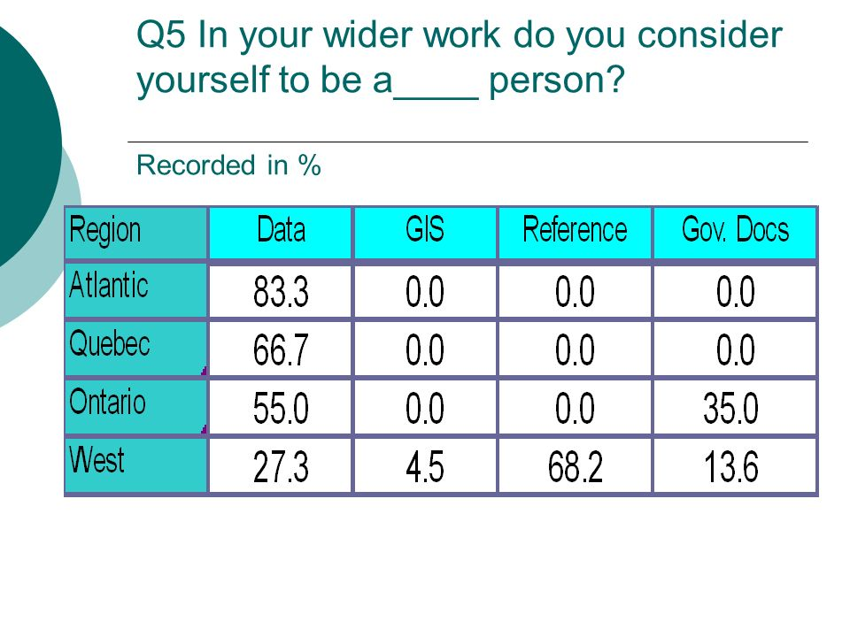 Q5 In your wider work do you consider yourself to be a____ person Recorded in %