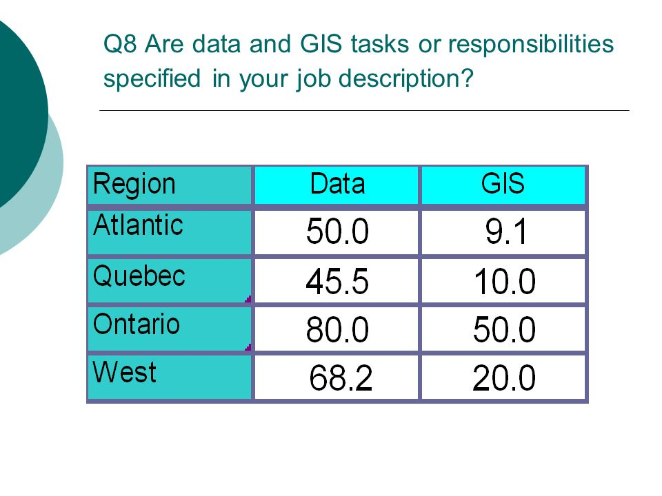 Q8 Are data and GIS tasks or responsibilities specified in your job description