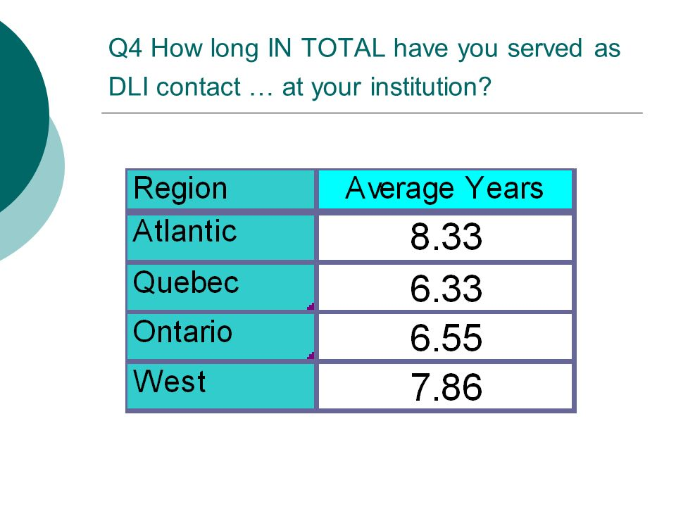 Q4 How long IN TOTAL have you served as DLI contact … at your institution