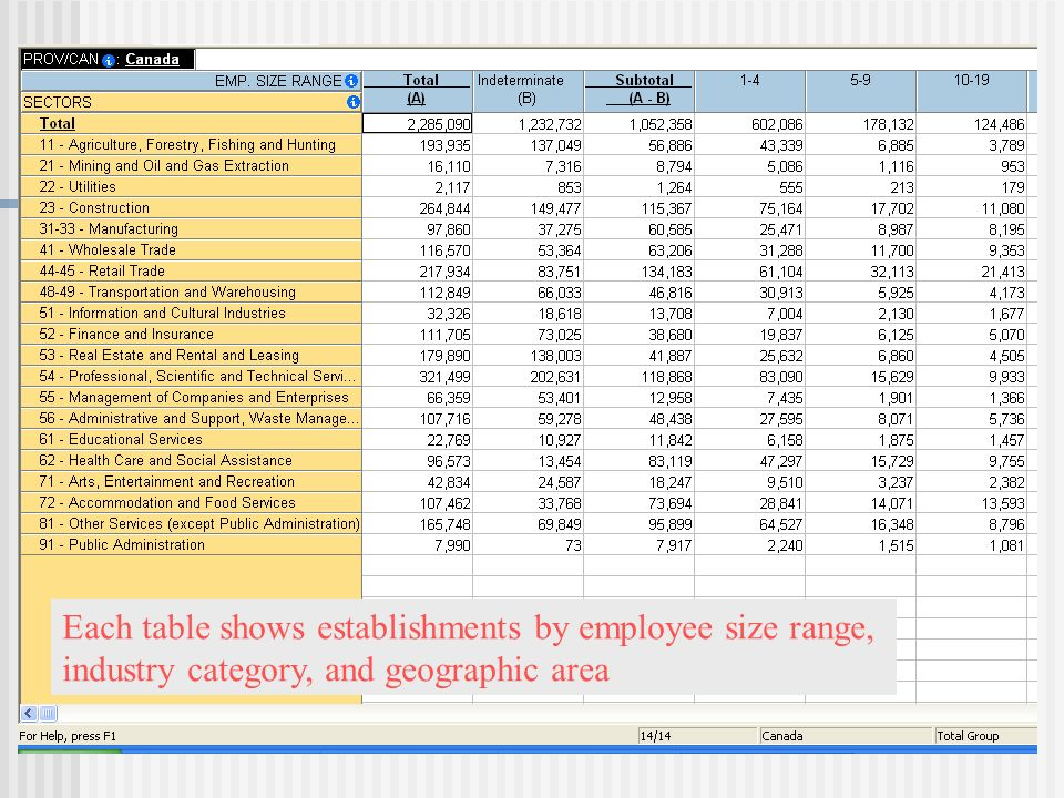 Each table shows establishments by employee size range, industry category, and geographic area