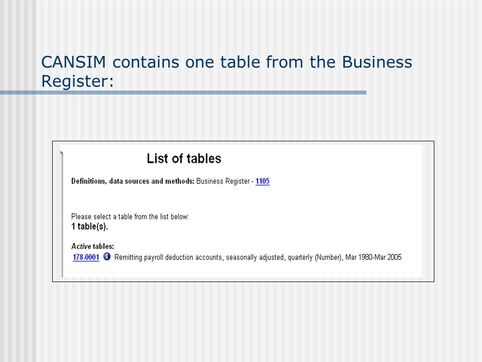 CANSIM contains one table from the Business Register: