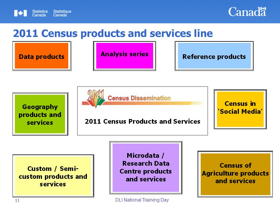 DLI National Training Day 11 2011 Census products and services line