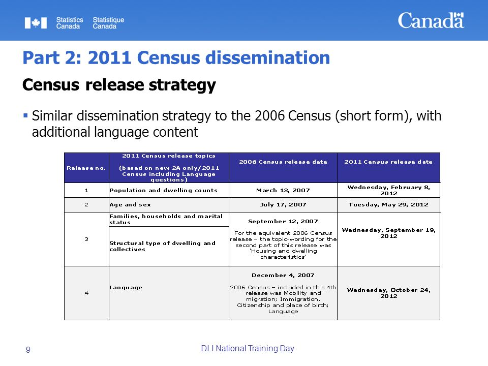 DLI National Training Day 9 Part 2: 2011 Census dissemination Census release strategy Similar dissemination strategy to the 2006 Census (short form), with additional language content