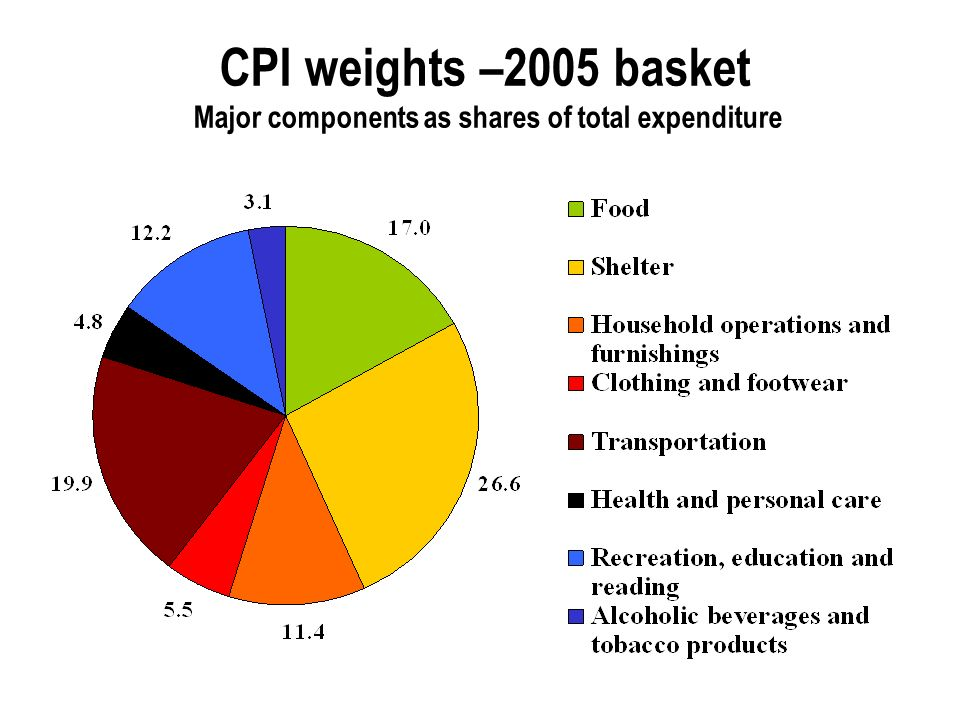 CPI weights –2005 basket Major components as shares of total expenditure
