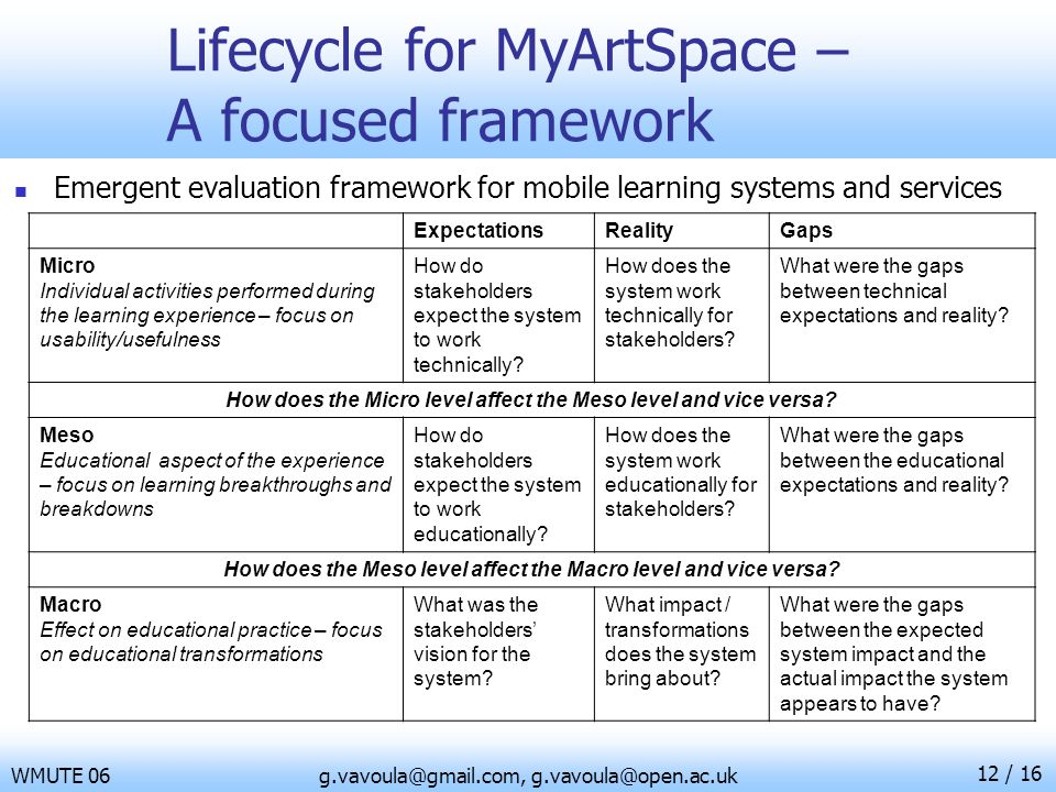 12 / 16 WMUTE 06g.vavoula@gmail.com, g.vavoula@open.ac.uk Lifecycle for MyArtSpace – A focused framework Emergent evaluation framework for mobile lear