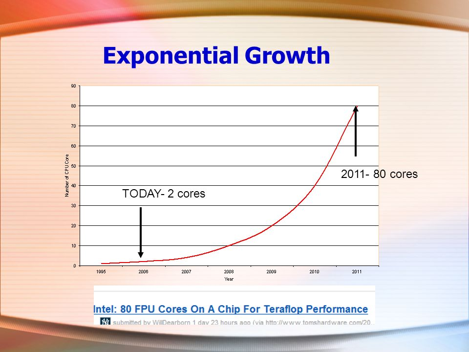 Exponential Growth TODAY- 2 cores 2011- 80 cores