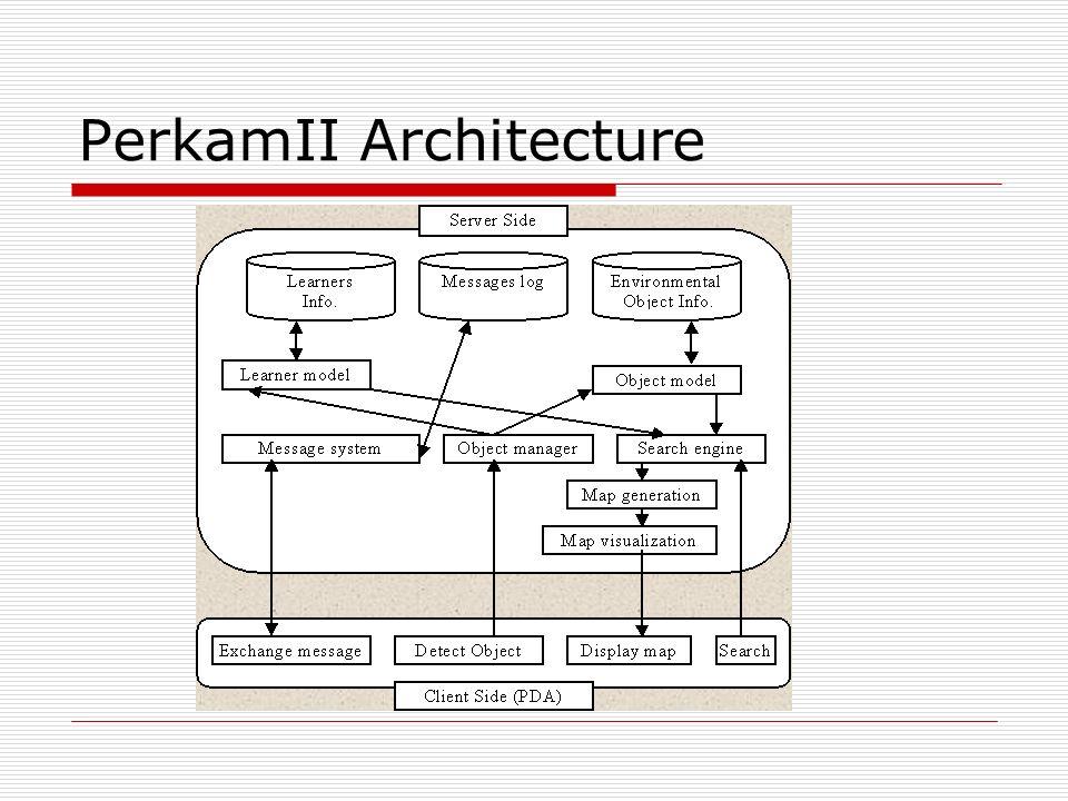 PerkamII Architecture