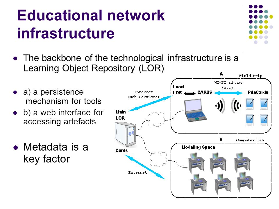 Educational network infrastructure The backbone of the technological infrastructure is a Learning Object Repository (LOR) a) a persistence mechanism for tools b) a web interface for accessing artefacts Metadata is a key factor