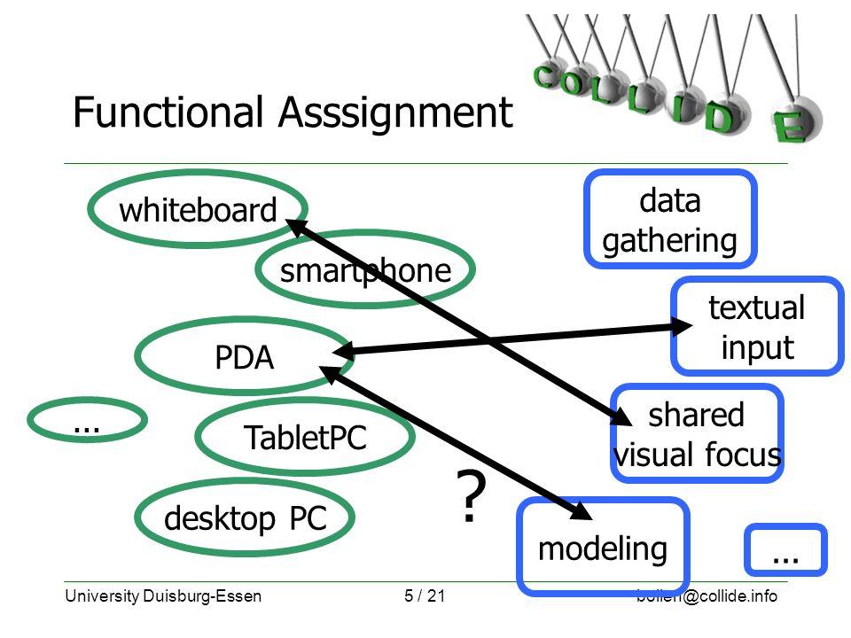 University Duisburg-Essenbollen@collide.info5 / 21 Functional Asssignment whiteboard TabletPC desktop PC PDA smartphone data gathering textual input shared visual focus modeling ...