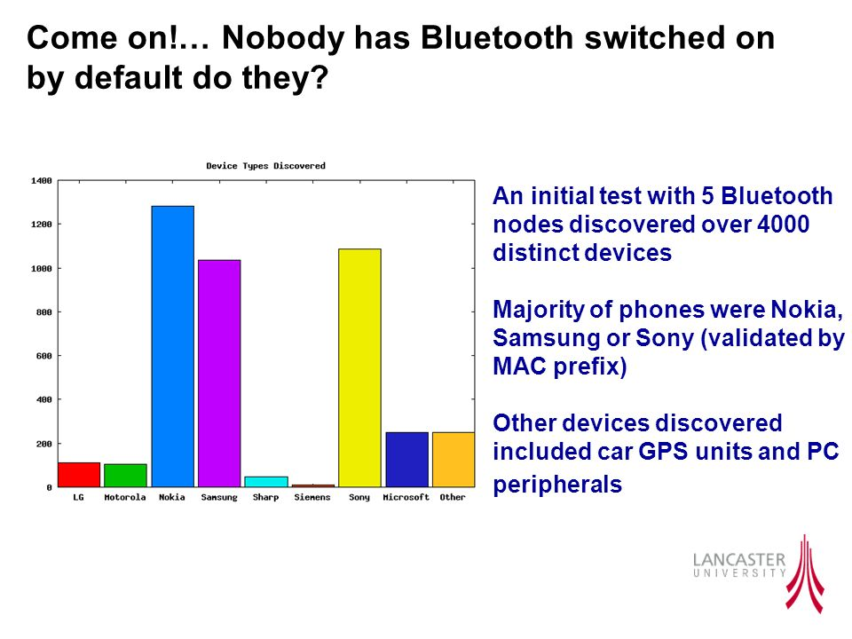 Come on!… Nobody has Bluetooth switched on by default do they? An initial test with 5 Bluetooth nodes discovered over 4000 distinct devices Majority o