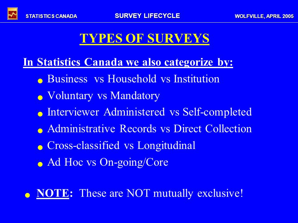 STATISTICS CANADA SURVEY LIFECYCLE WOLFVILLE, APRIL 2005 In Statistics Canada we also categorize by: Business vs Household vs Institution Voluntary vs Mandatory Interviewer Administered vs Self-completed Administrative Records vs Direct Collection Cross-classified vs Longitudinal Ad Hoc vs On-going/Core NOTE: These are NOT mutually exclusive.