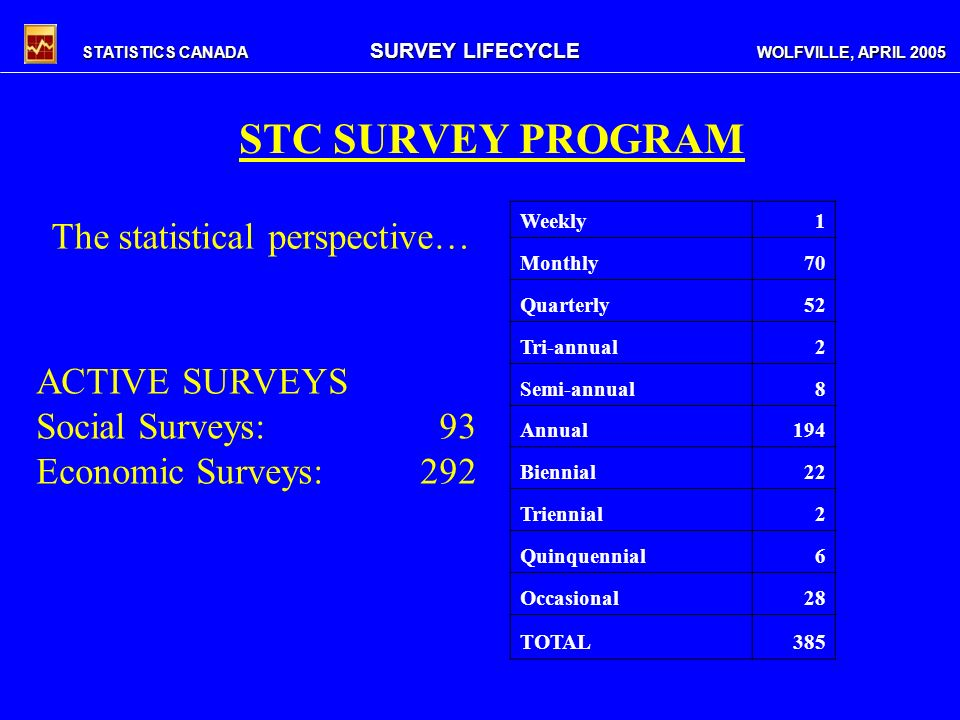 STATISTICS CANADA SURVEY LIFECYCLE WOLFVILLE, APRIL 2005 STC SURVEY PROGRAM Weekly1 Monthly70 Quarterly52 Tri-annual2 Semi-annual8 Annual194 Biennial22 Triennial2 Quinquennial6 Occasional28 TOTAL385 ACTIVE SURVEYS Social Surveys: 93 Economic Surveys:292 The statistical perspective…