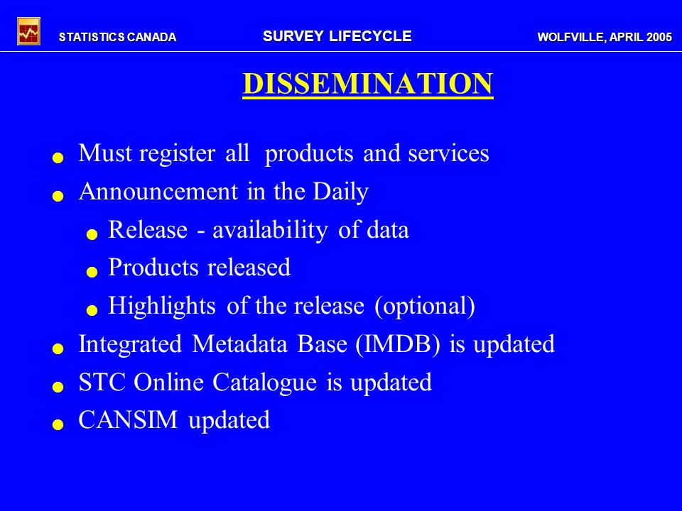 STATISTICS CANADA SURVEY LIFECYCLE WOLFVILLE, APRIL 2005 DISSEMINATION Must register all products and services Announcement in the Daily Release - availability of data Products released Highlights of the release (optional) Integrated Metadata Base (IMDB) is updated STC Online Catalogue is updated CANSIM updated