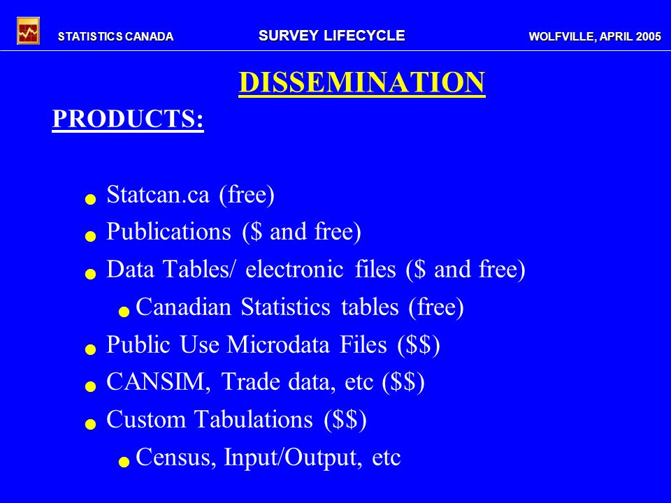 STATISTICS CANADA SURVEY LIFECYCLE WOLFVILLE, APRIL 2005 DISSEMINATION PRODUCTS: Statcan.ca (free) Publications ($ and free) Data Tables/ electronic files ($ and free) Canadian Statistics tables (free) Public Use Microdata Files ($$) CANSIM, Trade data, etc ($$) Custom Tabulations ($$) Census, Input/Output, etc