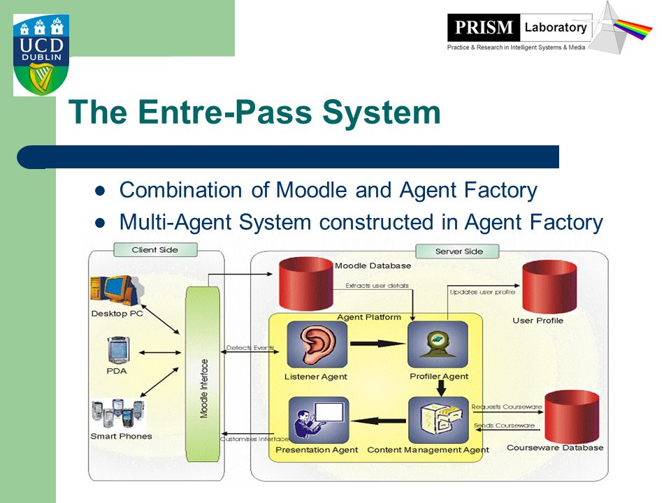 The Entre-Pass System Combination of Moodle and Agent Factory Multi-Agent System constructed in Agent Factory