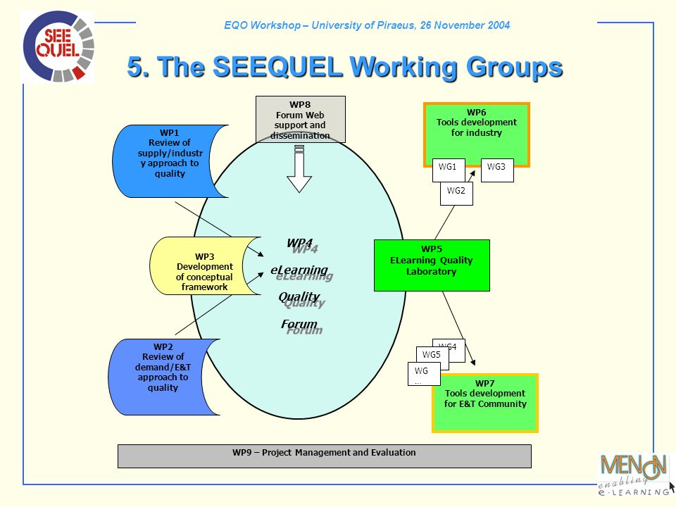 EQO Workshop – University of Piraeus, 26 November 2004 5. The SEEQUEL Working Groups WP1 Review of supply/industr y approach to quality WP4 eLearning