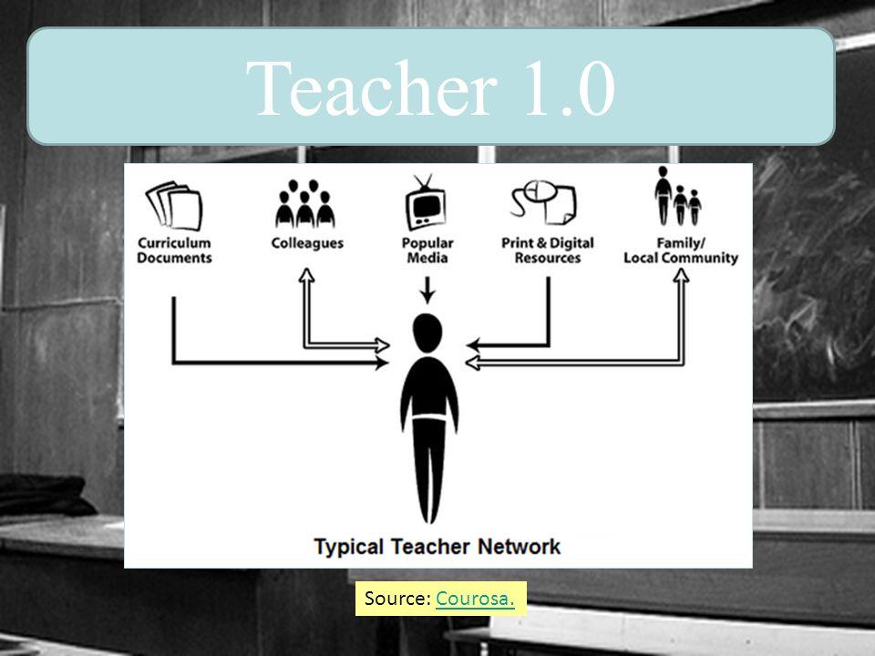 Adapted from Courosa.Courosa. Teacher 2.0