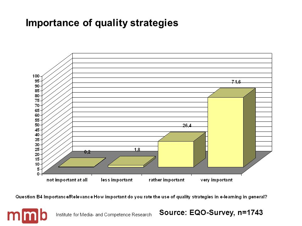Institute for Media- and Competence Research Importance of quality strategies Source: EQO-Survey, n=1743