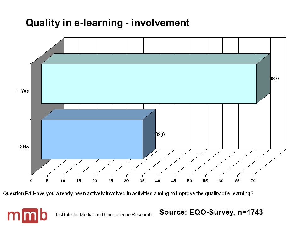 Institute for Media- and Competence Research Meanings of quality Source: EQO-Survey, n=1743