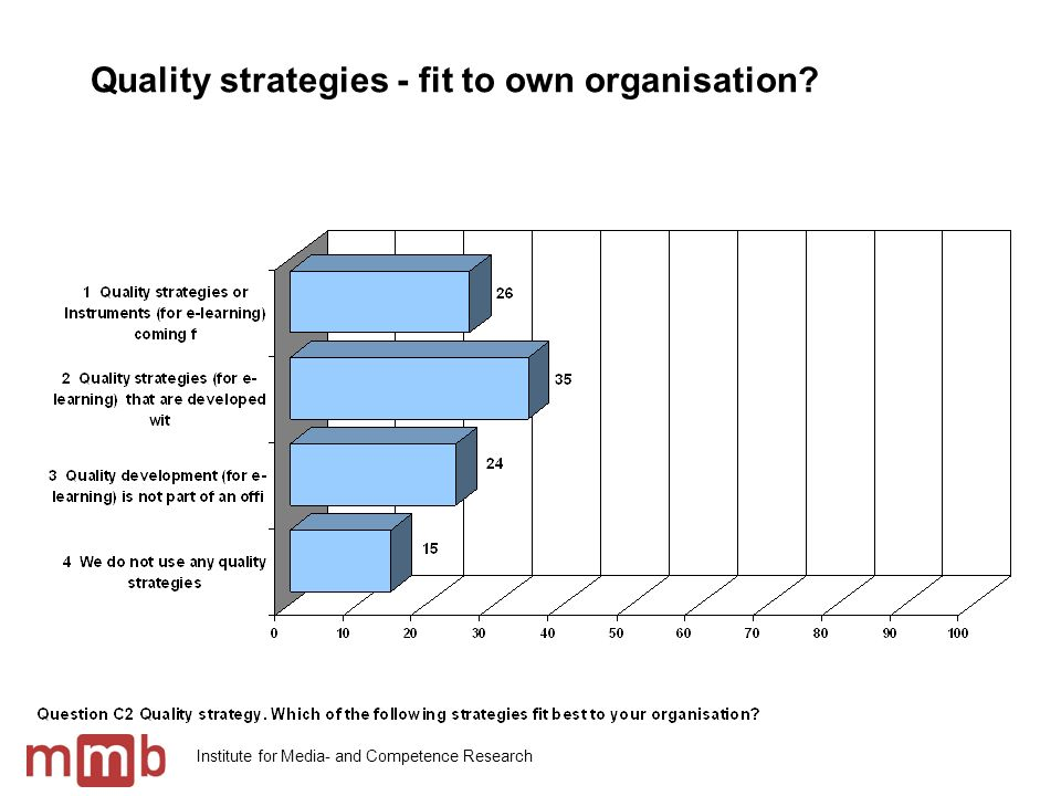 Institute for Media- and Competence Research Quality strategies - fit to own organisation